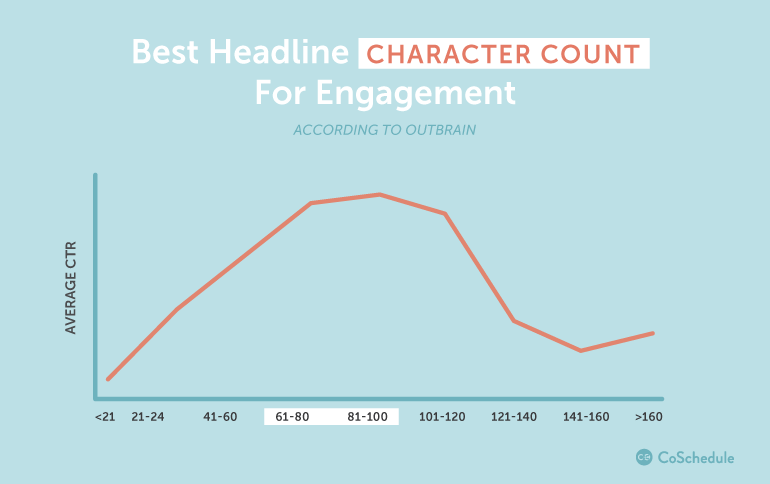headline writing best practices